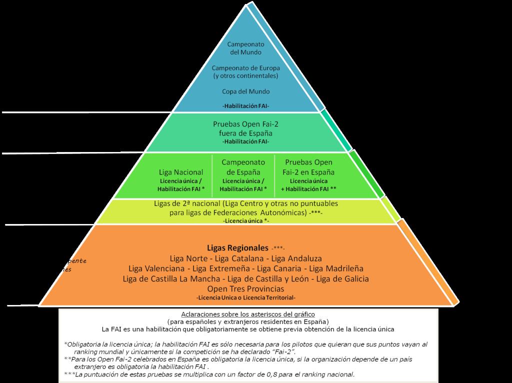 piramide-competicion